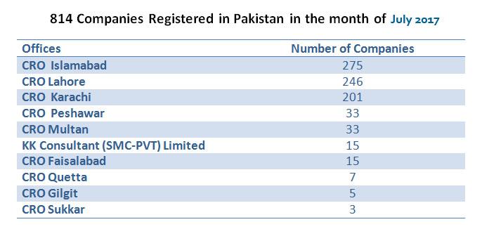 Companies registered in Pakistan
