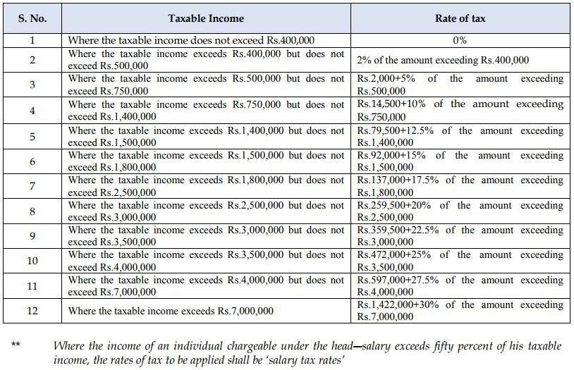 salary-tax-rate-2017-Pakistan
